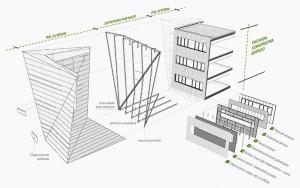 Sistema constructivo de la fachada oeste